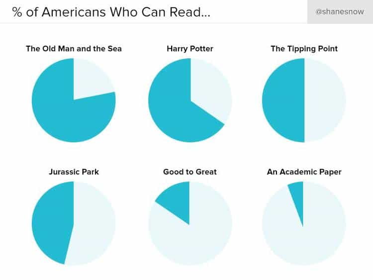 This Surprising Reading Level Analysis Will Change the Way