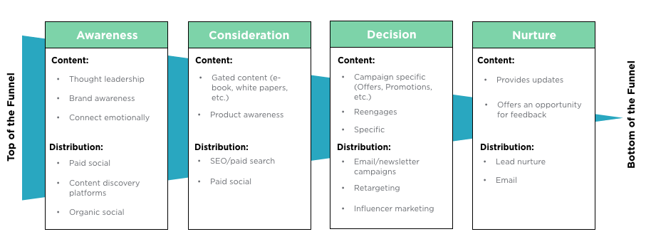 What's Missing From Your Content Distribution Strategy ...