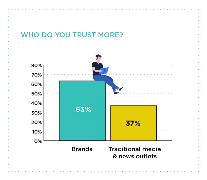 Buyer trust in brands vs traditional news outlet